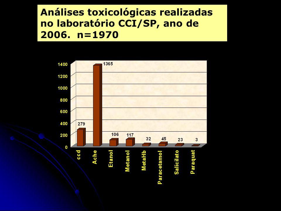 Análises toxicológicas realizadas no laboratório CCI/SP, ano de 2006
