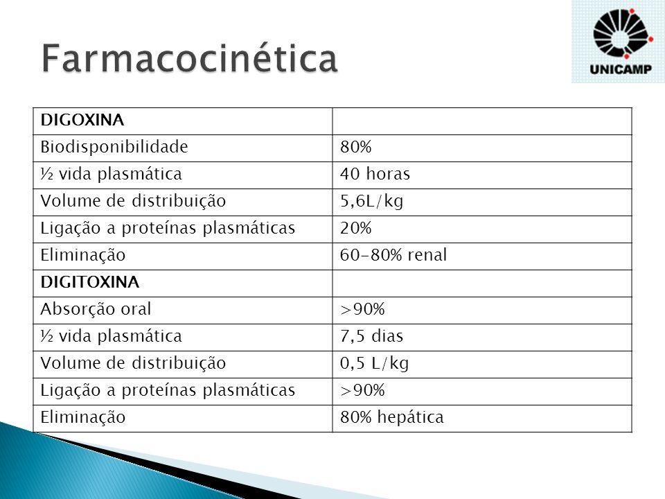 Farmacocinética DIGOXINA Biodisponibilidade 80% ½ vida plasmática