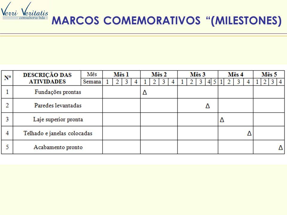 MARCOS COMEMORATIVOS (MILESTONES)