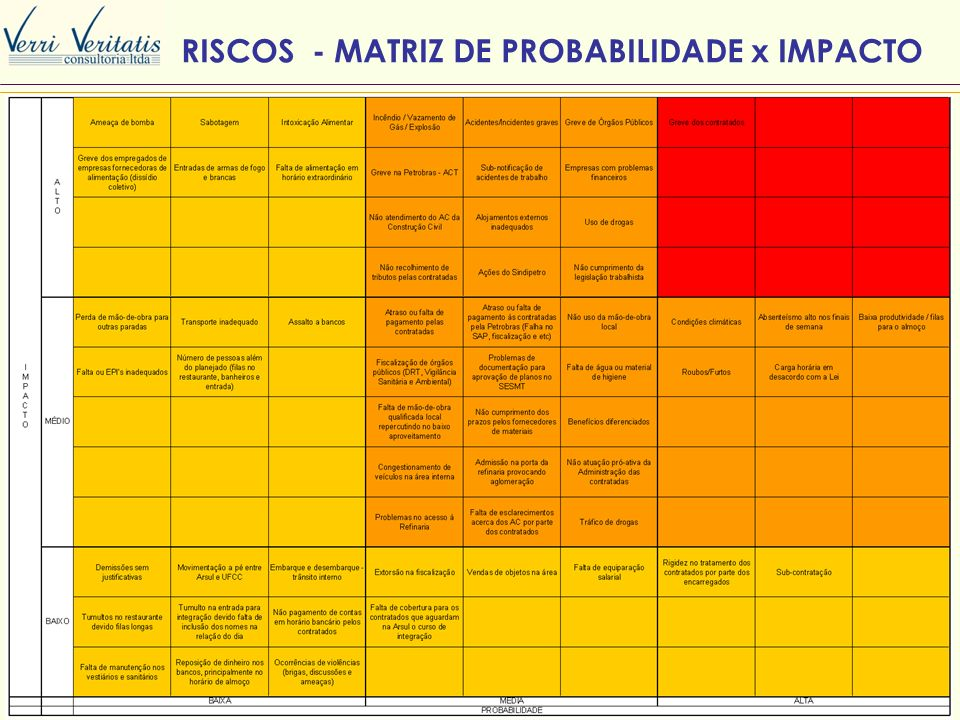RISCOS - MATRIZ DE PROBABILIDADE x IMPACTO