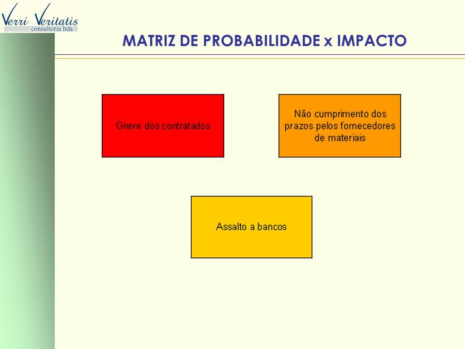 MATRIZ DE PROBABILIDADE x IMPACTO