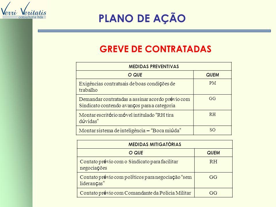 PLANO DE AÇÃO GREVE DE CONTRATADAS VERRI