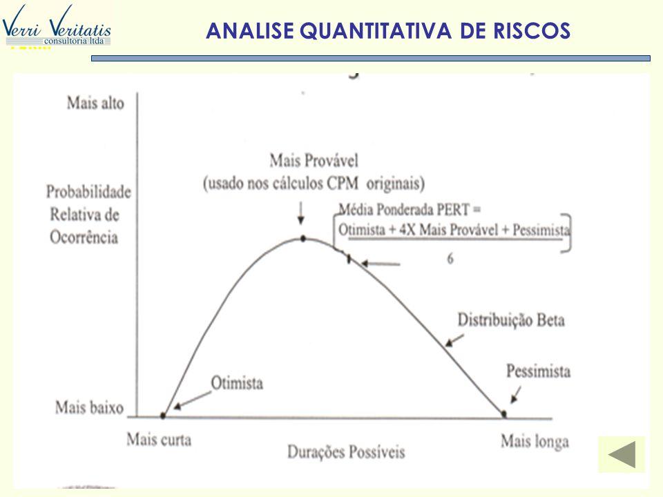 ANALISE QUANTITATIVA DE RISCOS