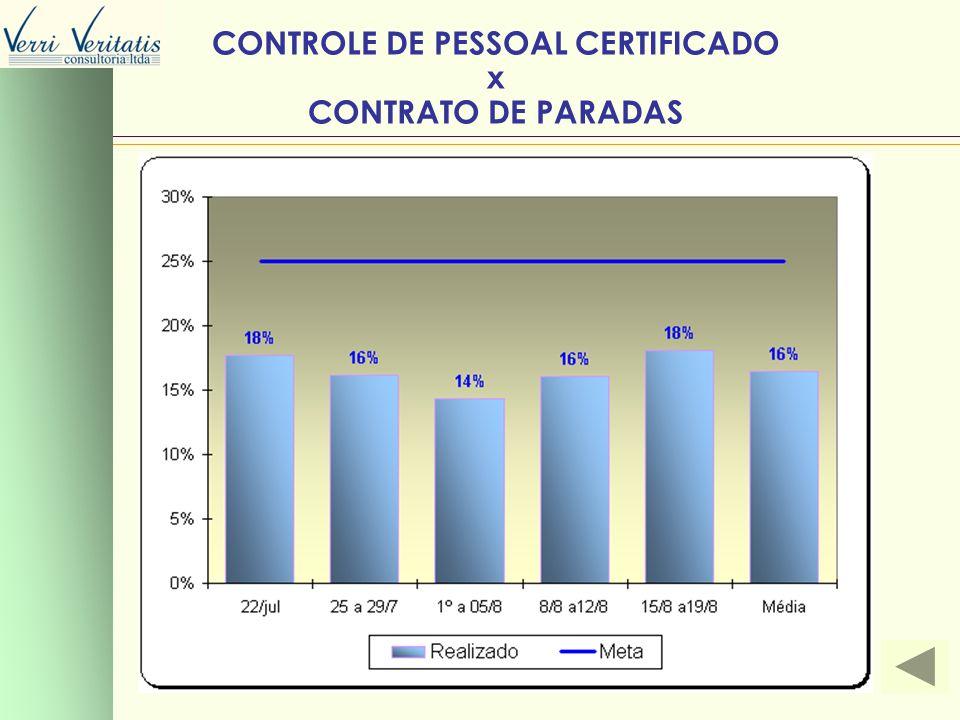 CONTROLE DE PESSOAL CERTIFICADO x CONTRATO DE PARADAS