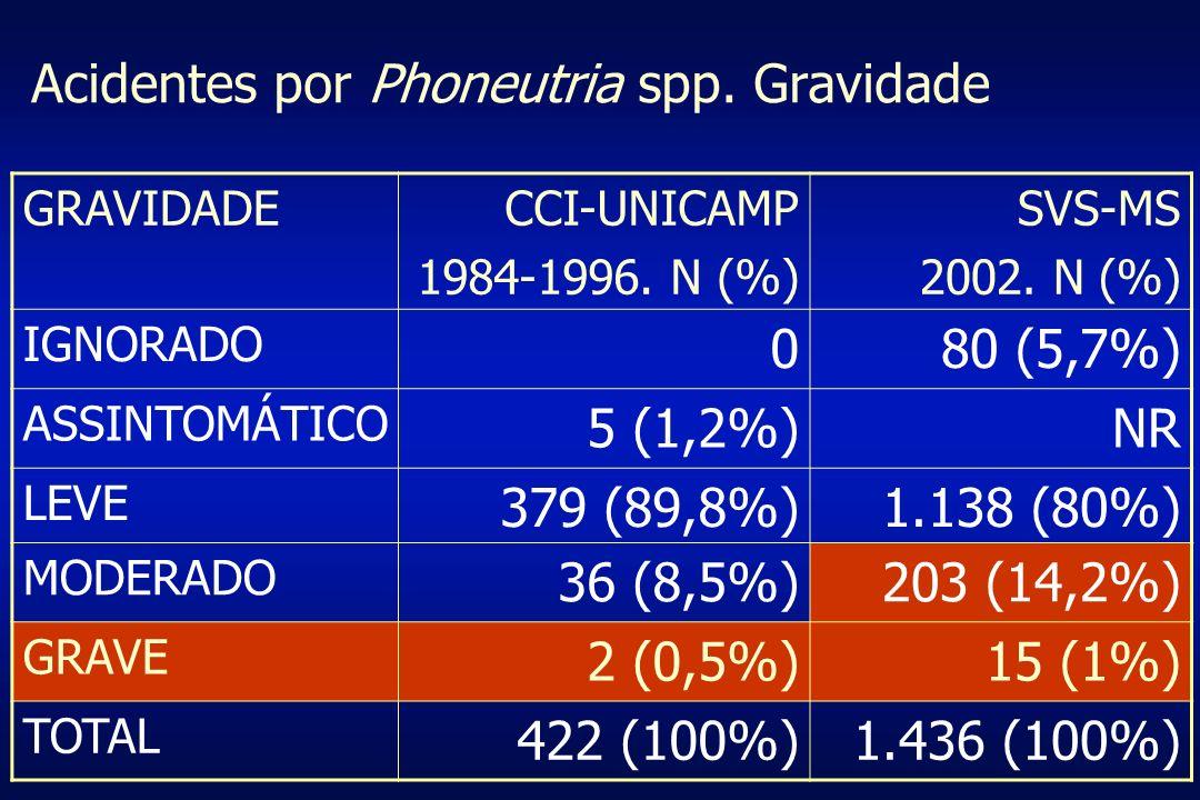 Acidentes por Phoneutria spp. Gravidade
