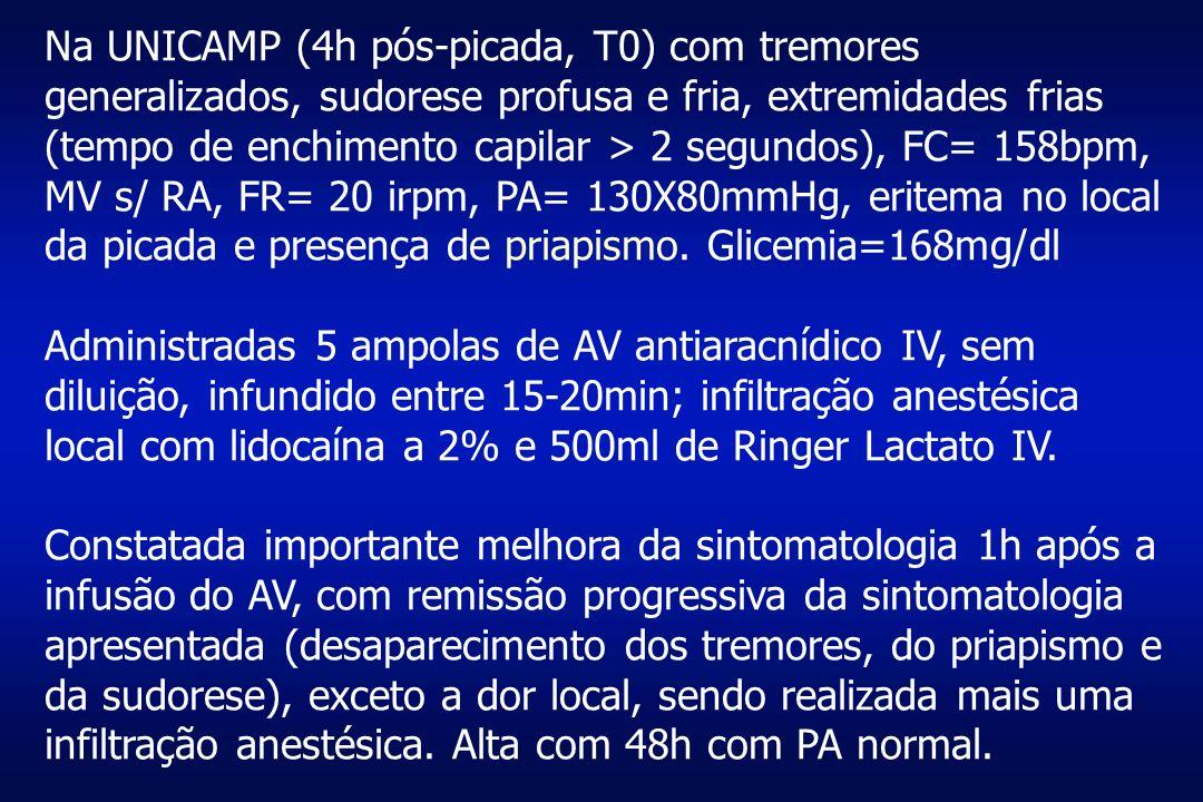Na UNICAMP (4h pós-picada, T0) com tremores generalizados, sudorese profusa e fria, extremidades frias (tempo de enchimento capilar > 2 segundos), FC= 158bpm, MV s/ RA, FR= 20 irpm, PA= 130X80mmHg, eritema no local da picada e presença de priapismo. Glicemia=168mg/dl