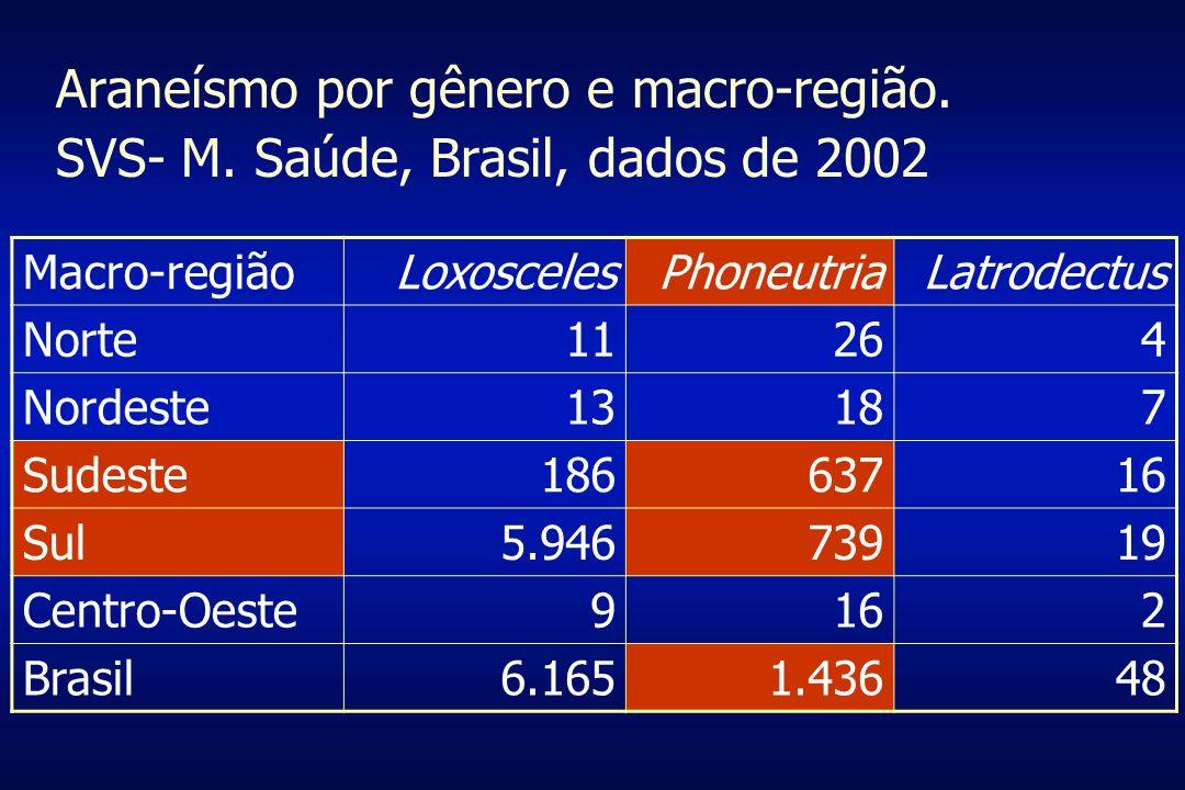 Araneísmo por gênero e macro-região. SVS- M