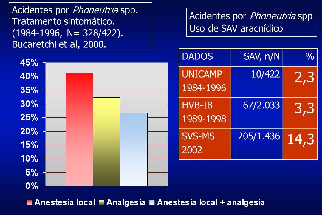 Acidentes por Phoneutria spp. Tratamento sintomático