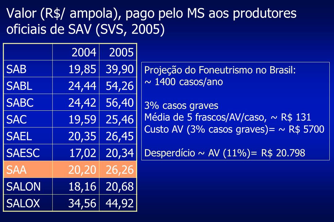 Valor (R$/ ampola), pago pelo MS aos produtores oficiais de SAV (SVS, 2005)