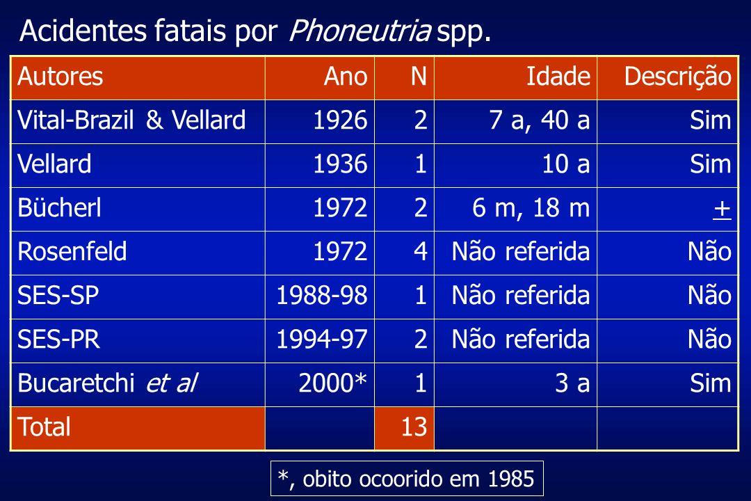 Acidentes fatais por Phoneutria spp.
