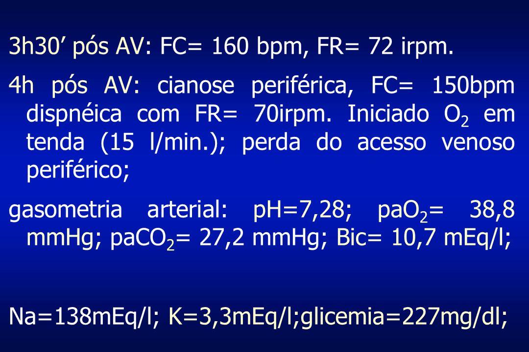 3h30' pós AV: FC= 160 bpm, FR= 72 irpm.