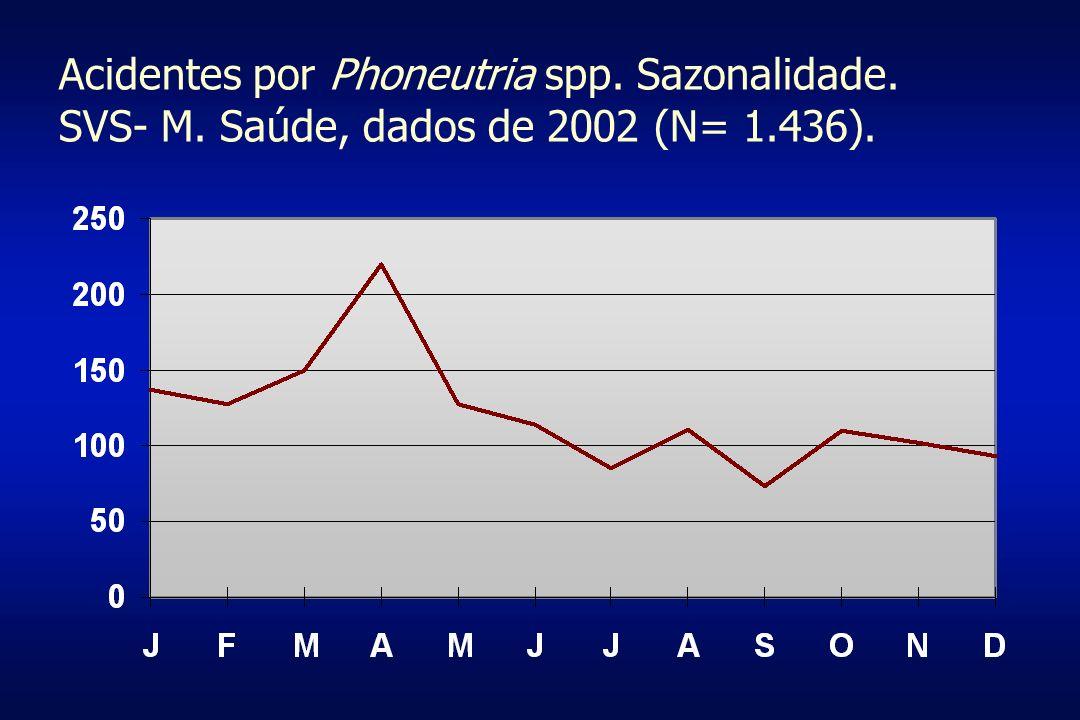 Acidentes por Phoneutria spp. Sazonalidade. SVS- M