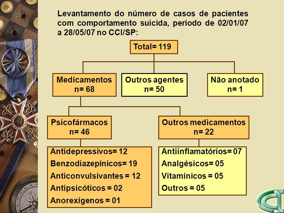 Outros medicamentos n= 22