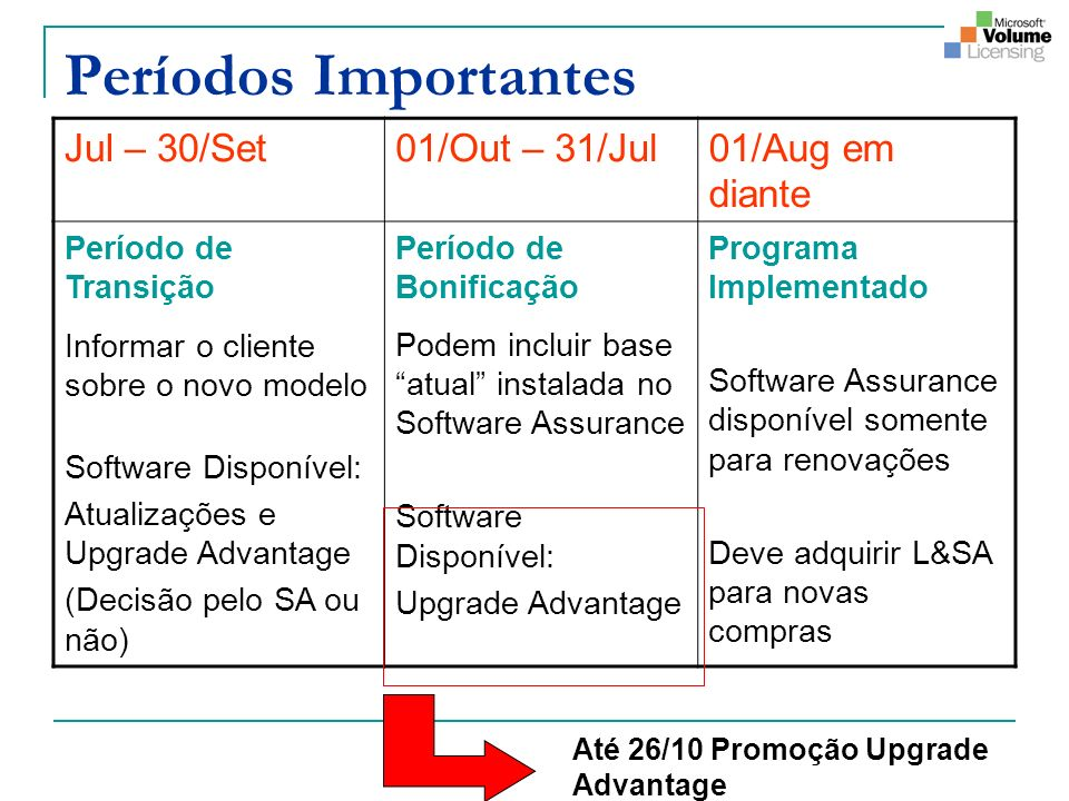 Períodos Importantes Jul – 30/Set 01/Out – 31/Jul 01/Aug em diante