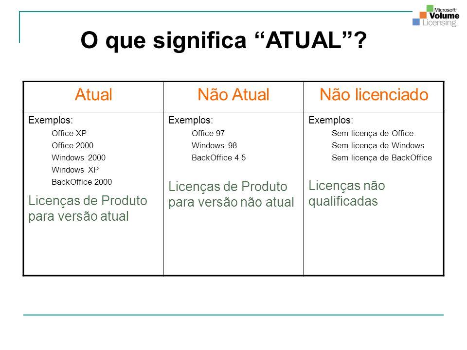 O que significa ATUAL