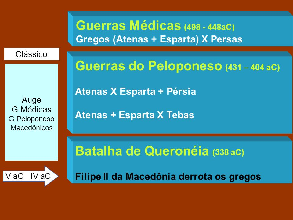 Guerras do Peloponeso (431 – 404 aC)