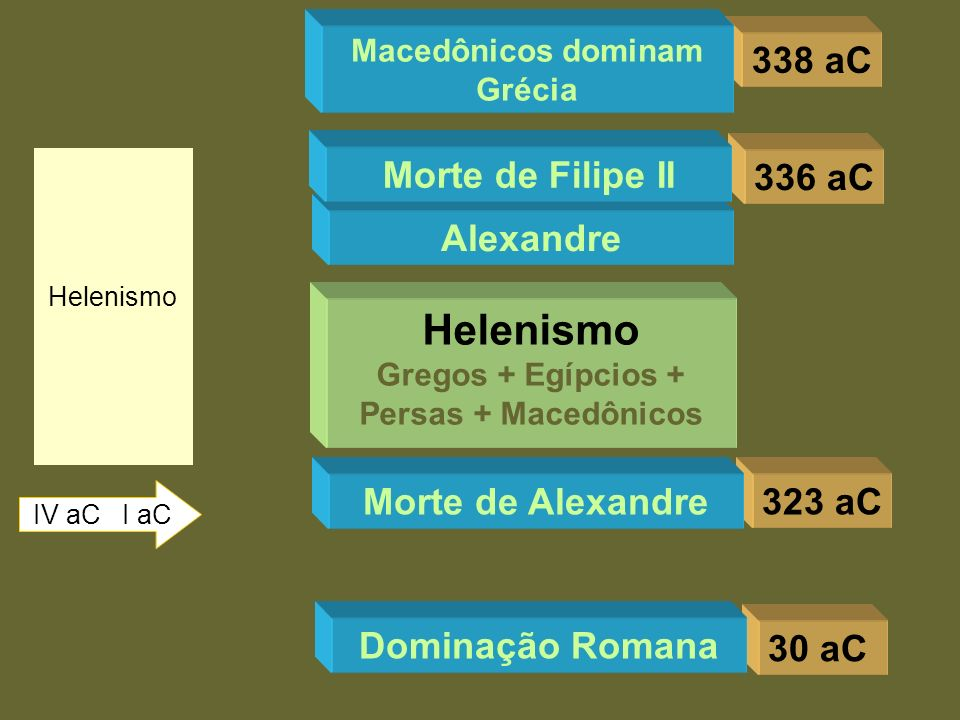 Macedônicos dominam Grécia Gregos + Egípcios + Persas + Macedônicos