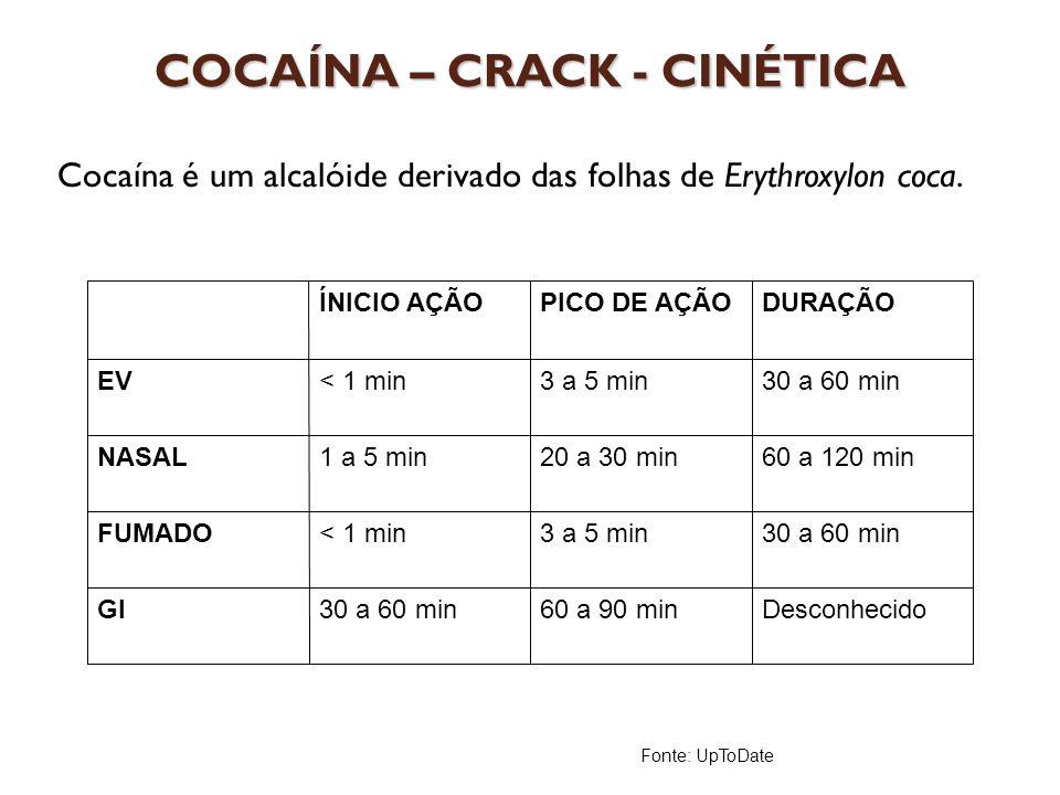 COCAÍNA – CRACK - CINÉTICA