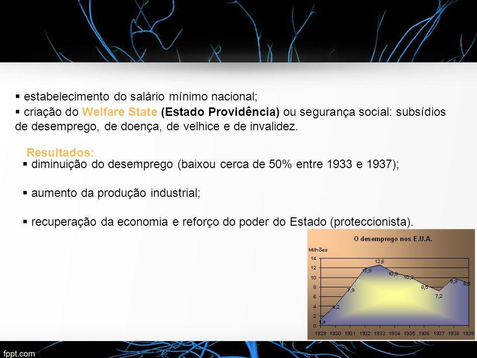  estabelecimento do salário mínimo nacional;