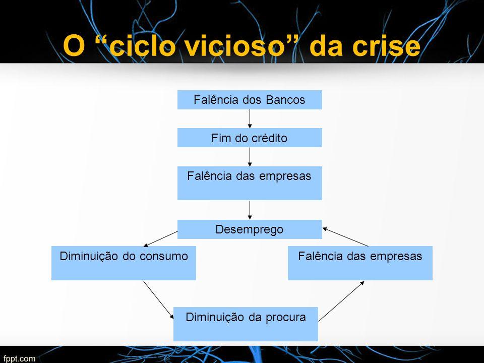 O ciclo vicioso da crise