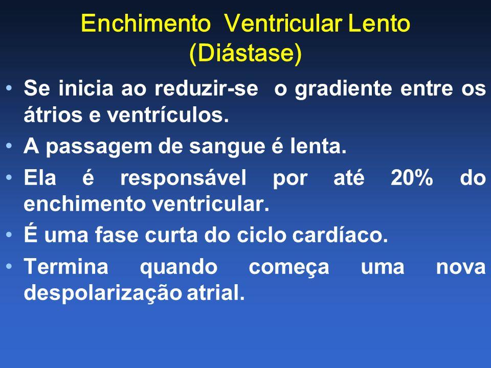 Enchimento Ventricular Lento (Diástase)