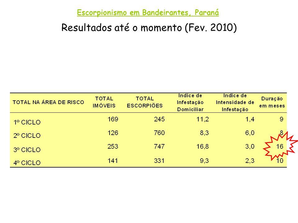 Resultados até o momento (Fev. 2010)