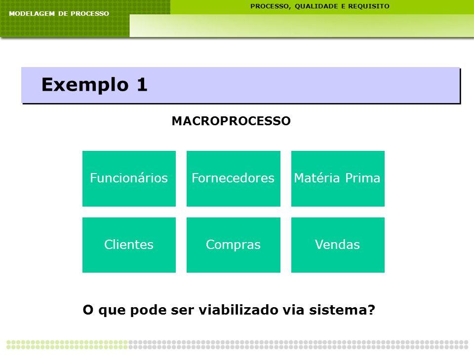 Exemplo 1 O que pode ser viabilizado via sistema MACROPROCESSO