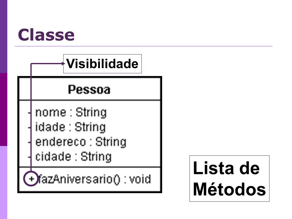 Classe Visibilidade Lista de Métodos