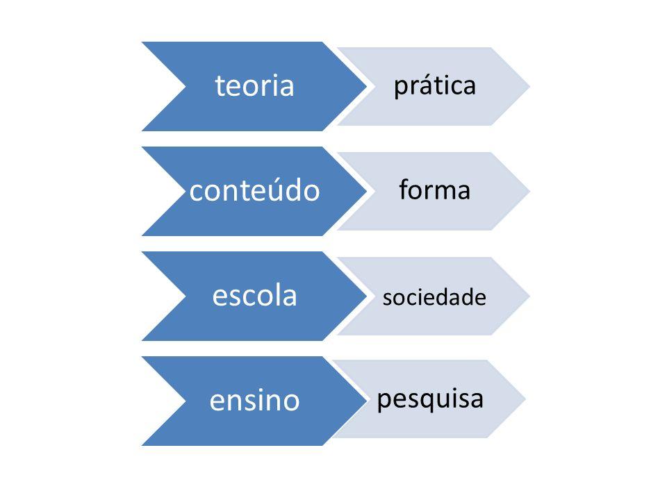 teoria prática conteúdo forma escola sociedade ensino pesquisa