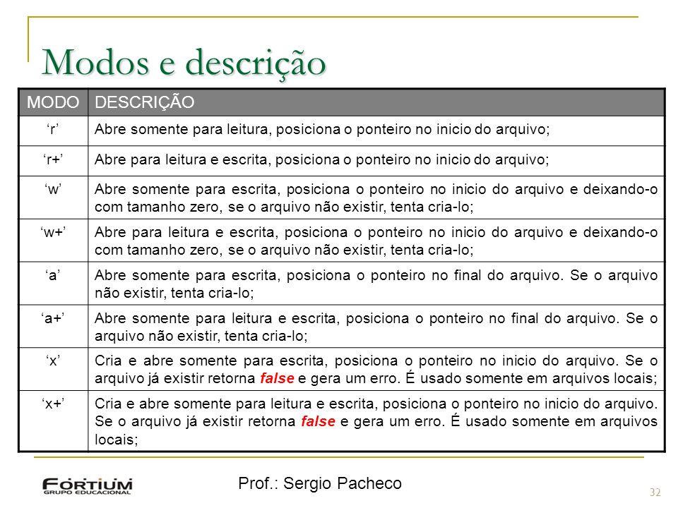Modos e descrição MODO DESCRIÇÃO Prof.: Sergio Pacheco 'r'