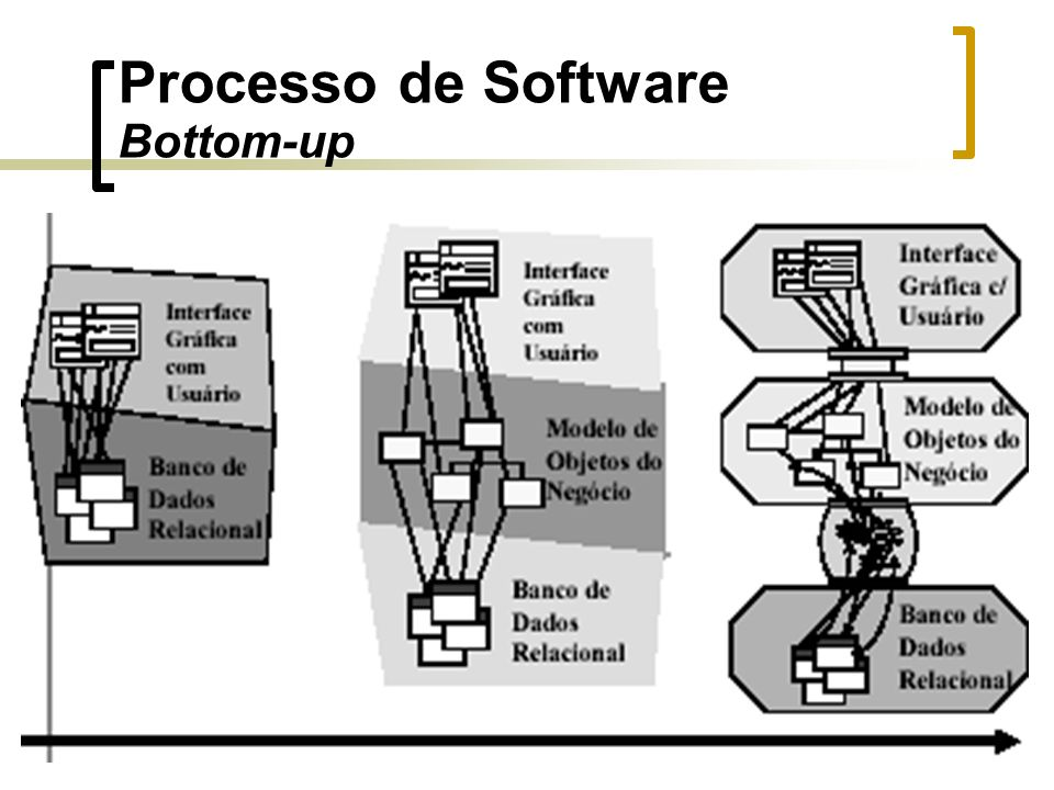 Processo de Software Bottom-up