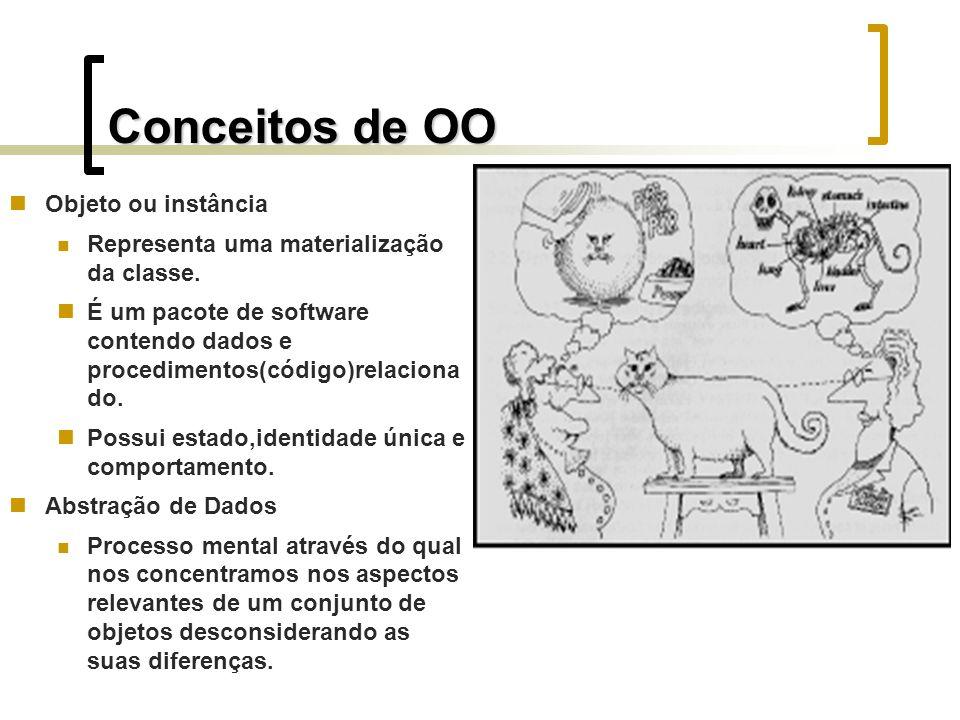 Conceitos de OO Objeto ou instância