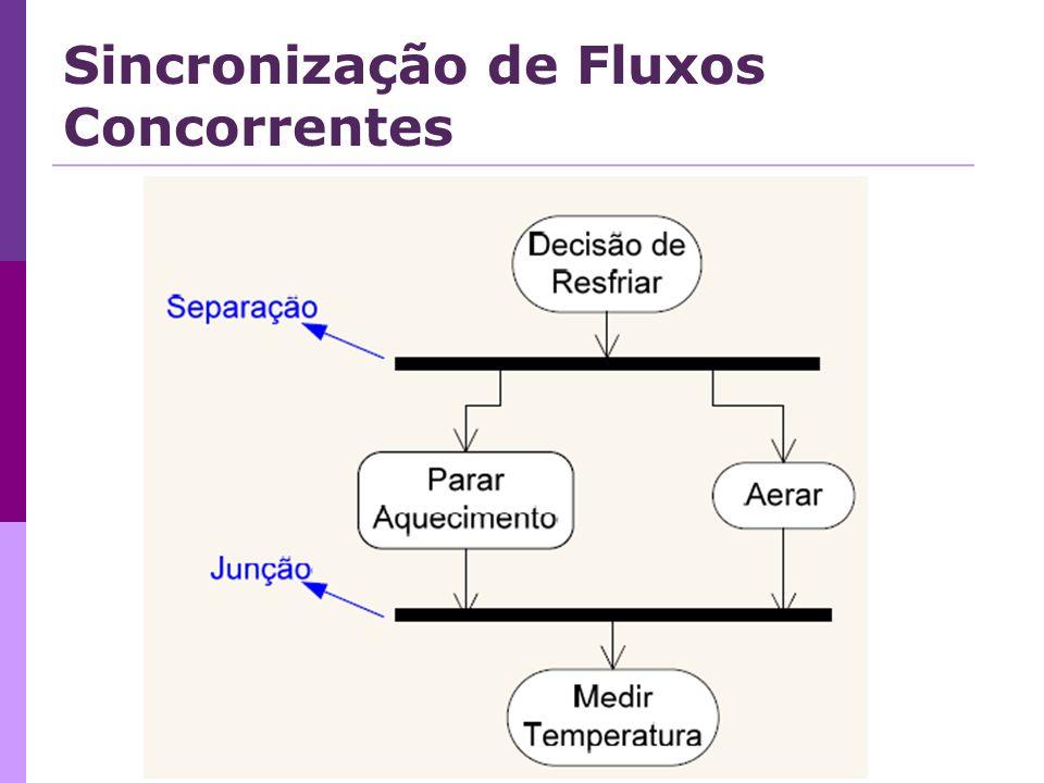 Sincronização de Fluxos Concorrentes