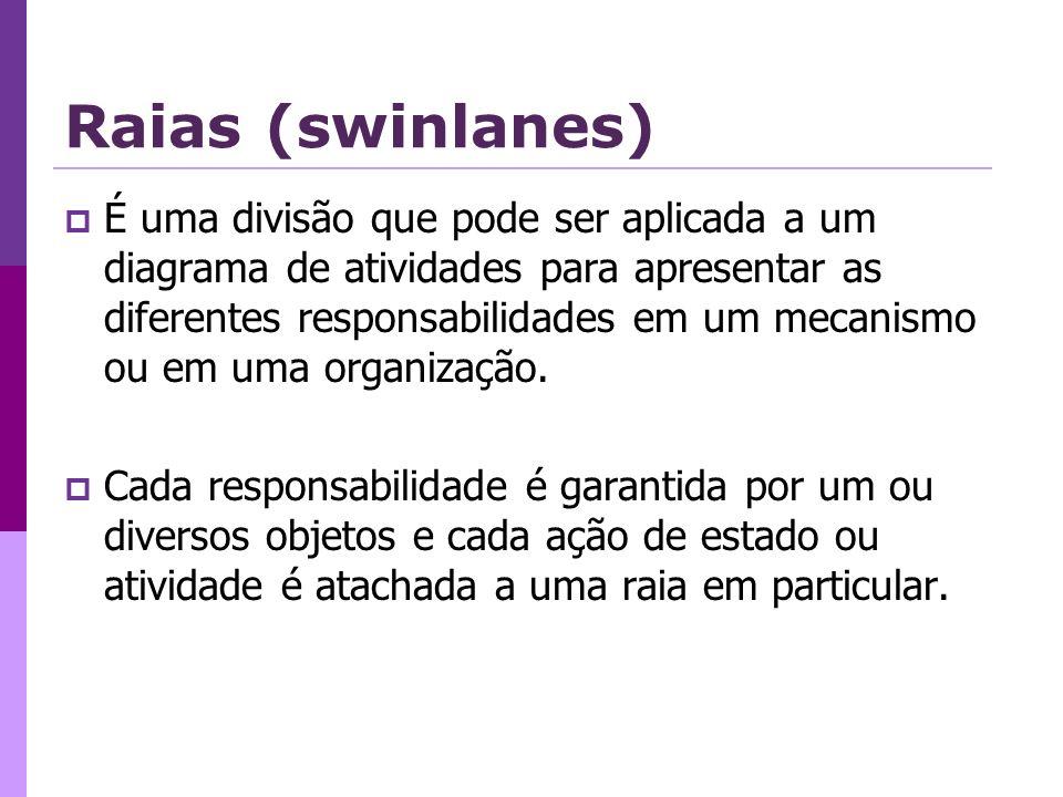 Raias (swinlanes)
