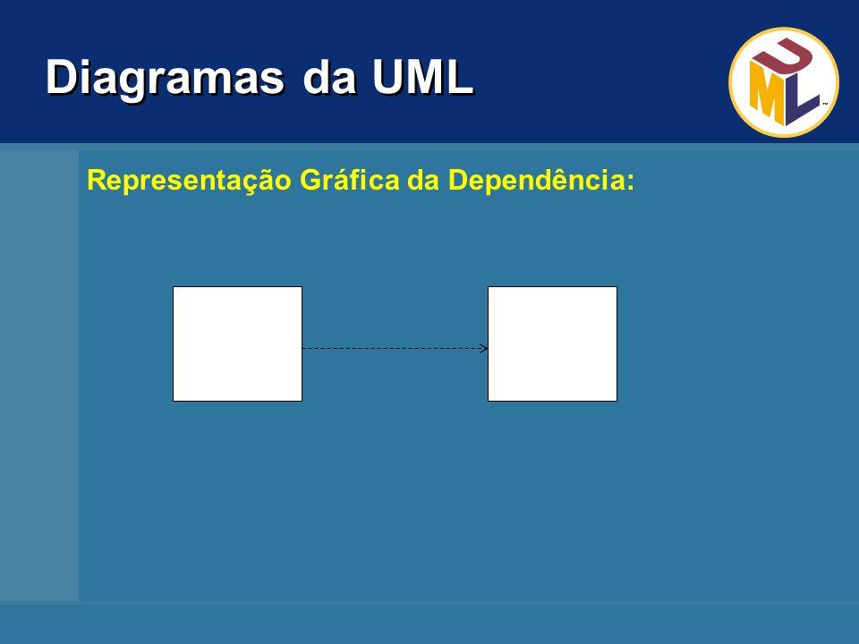 Diagramas da UML Representação Gráfica da Dependência: