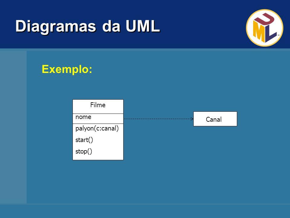 Diagramas da UML Exemplo: Filme nome palyon(c:canal) start() Canal
