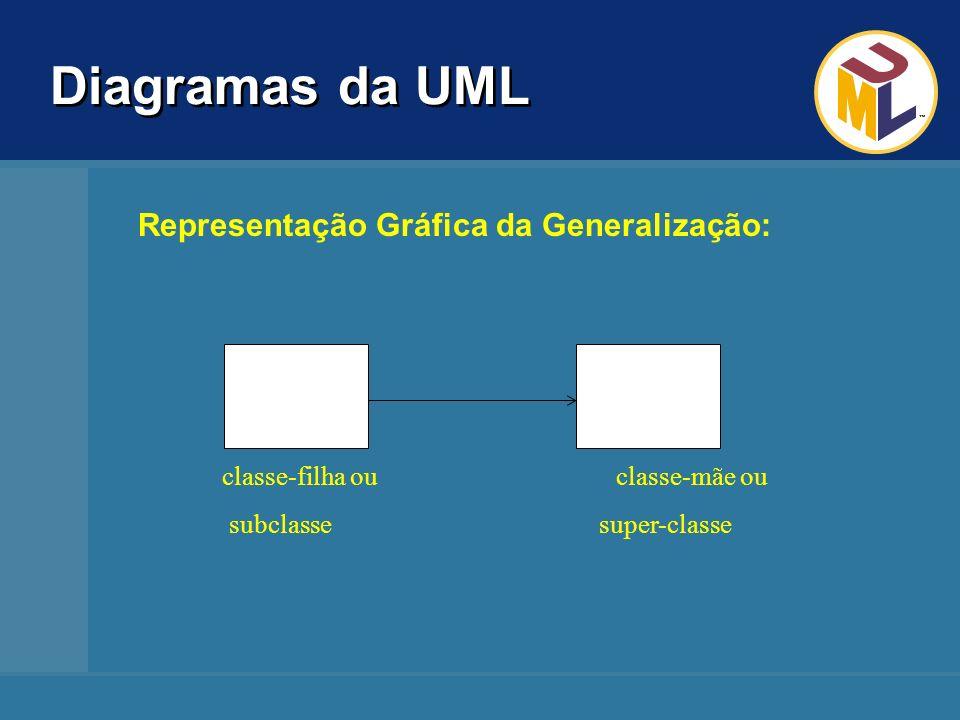 Diagramas da UML Representação Gráfica da Generalização: