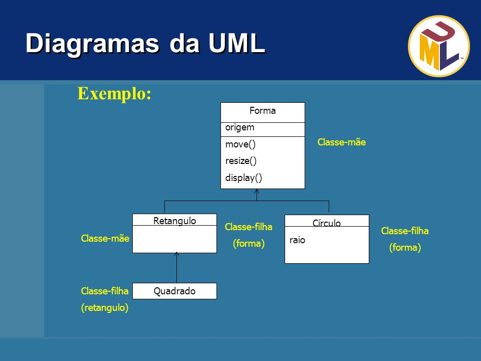 Diagramas da UML Exemplo: Forma origem move() resize() display()