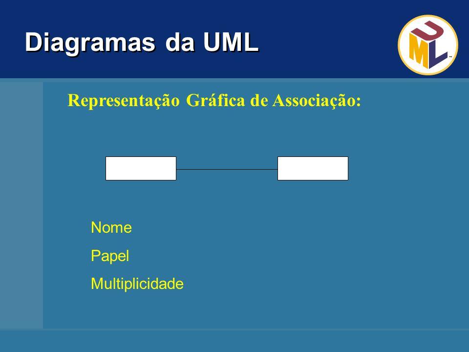 Diagramas da UML Representação Gráfica de Associação: Nome Papel