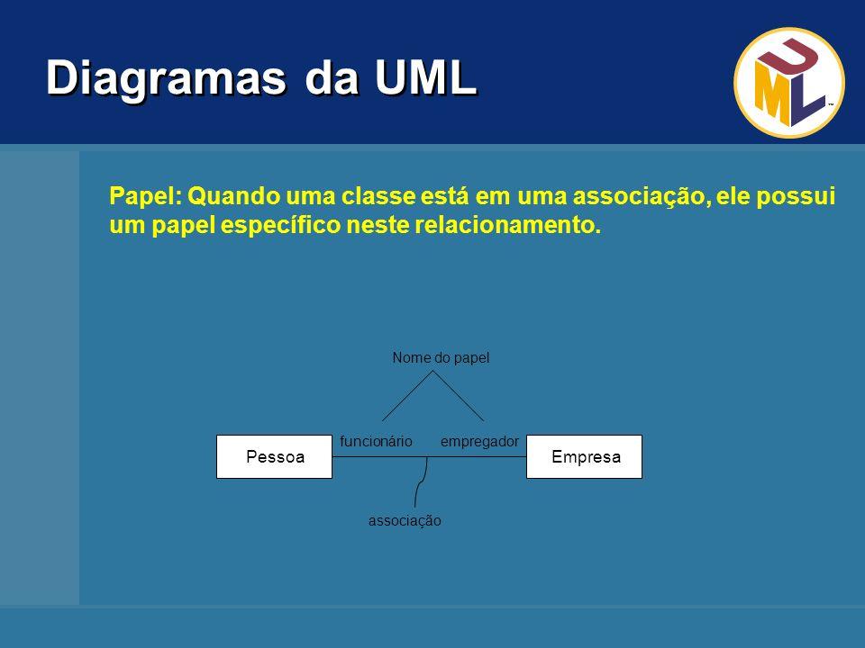 Diagramas da UML Empresa. Pessoa. empregador. funcionário. associação. Nome do papel.