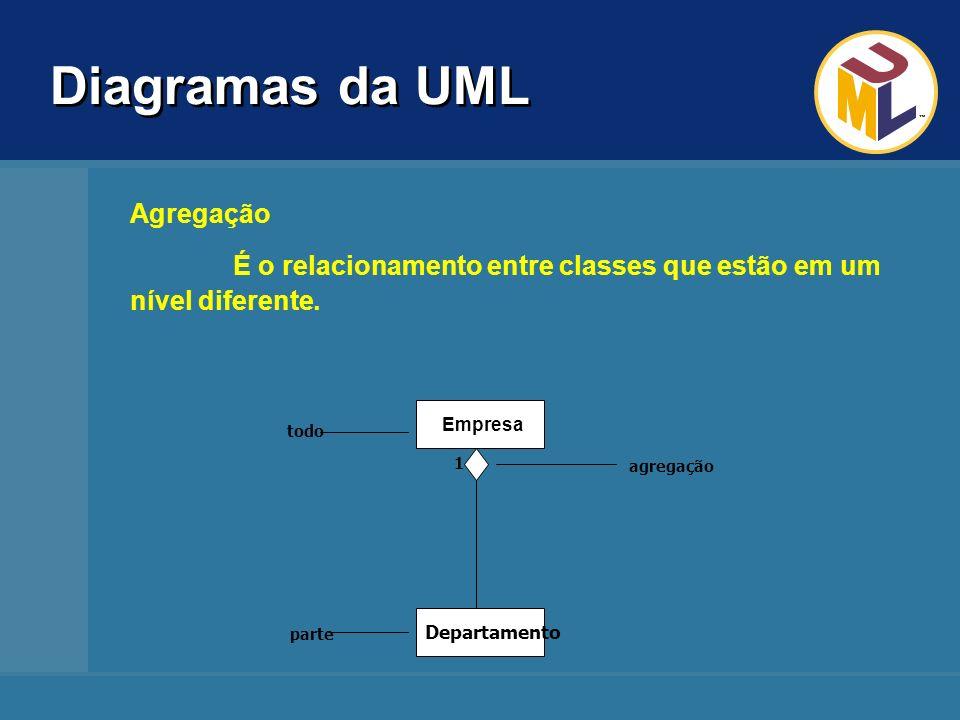 Diagramas da UML Agregação