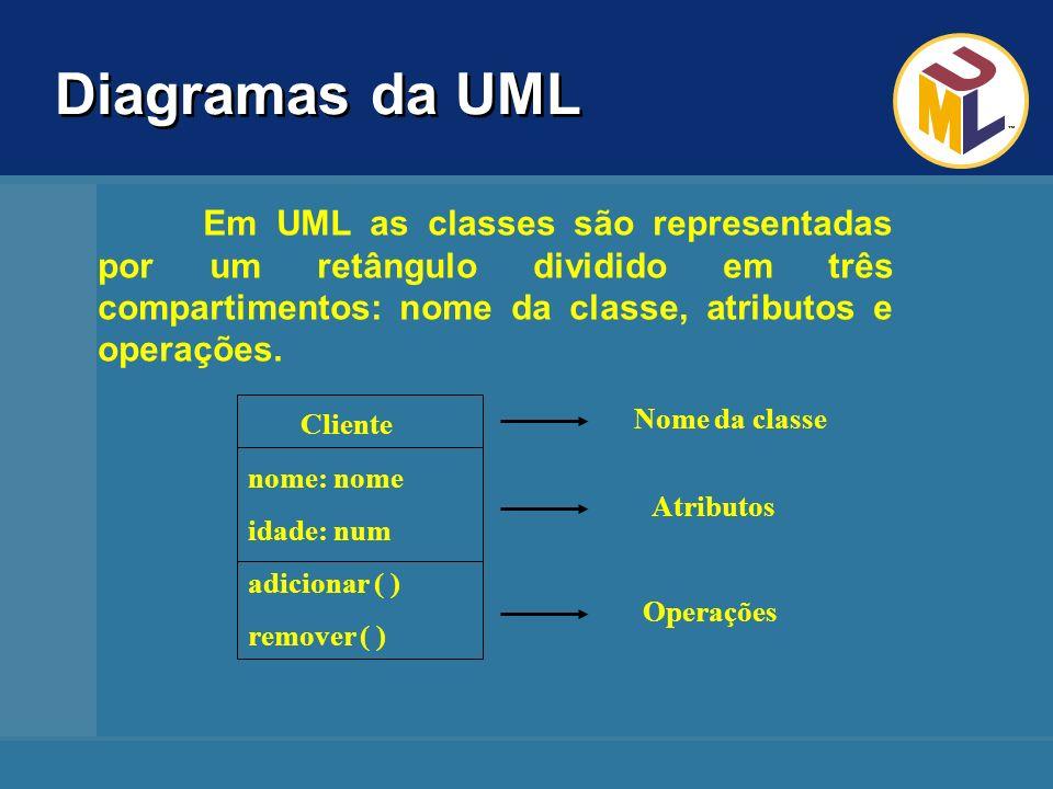 Diagramas da UML Em UML as classes são representadas por um retângulo dividido em três compartimentos: nome da classe, atributos e operações.