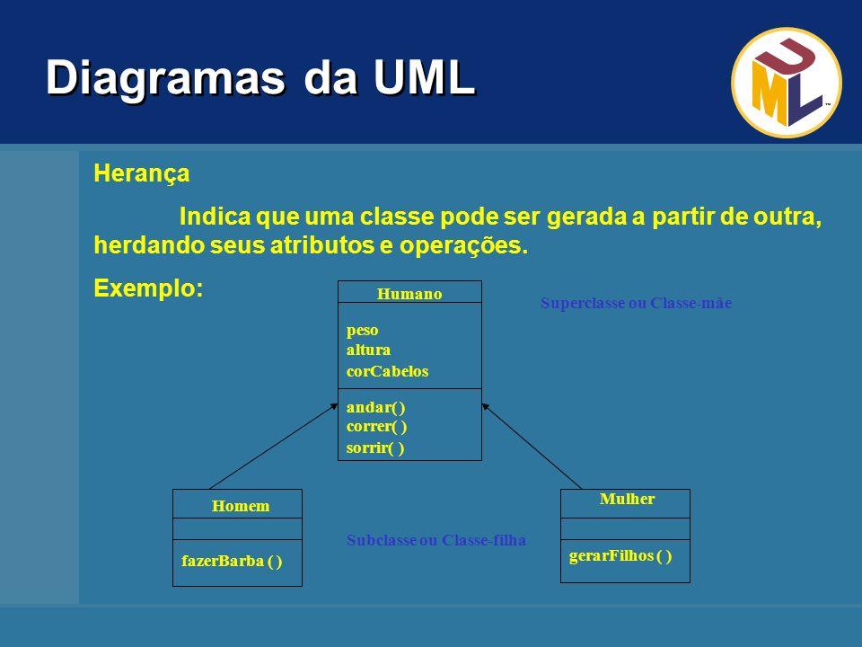 Diagramas da UML Homem Herança