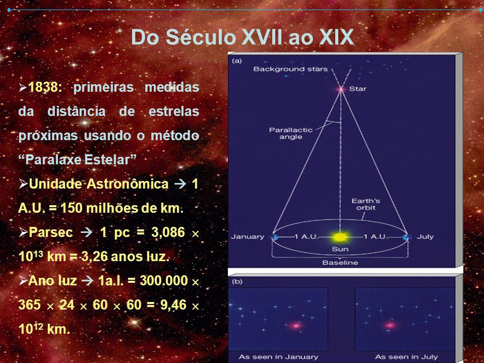 Do Século XVII ao XIX 1838: primeiras medidas da distância de estrelas próximas usando o método Paralaxe Estelar