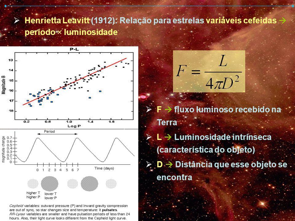 Henrietta Leavitt (1912): Relação para estrelas variáveis cefeidas  período × luminosidade
