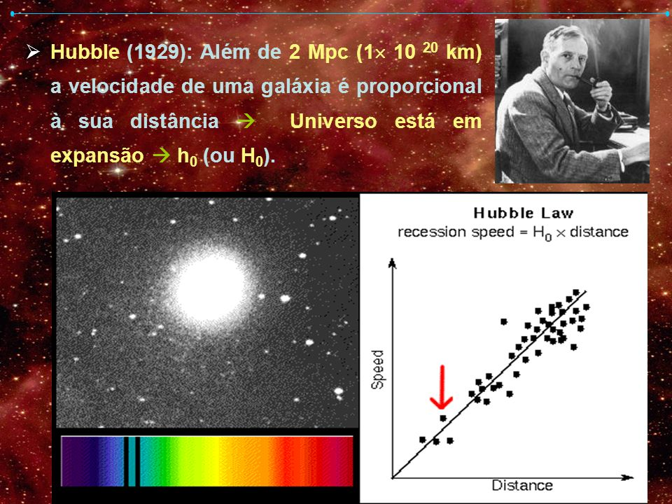 Hubble (1929): Além de 2 Mpc (1 10 20 km) a velocidade de uma galáxia é proporcional à sua distância  Universo está em expansão  h0 (ou H0).