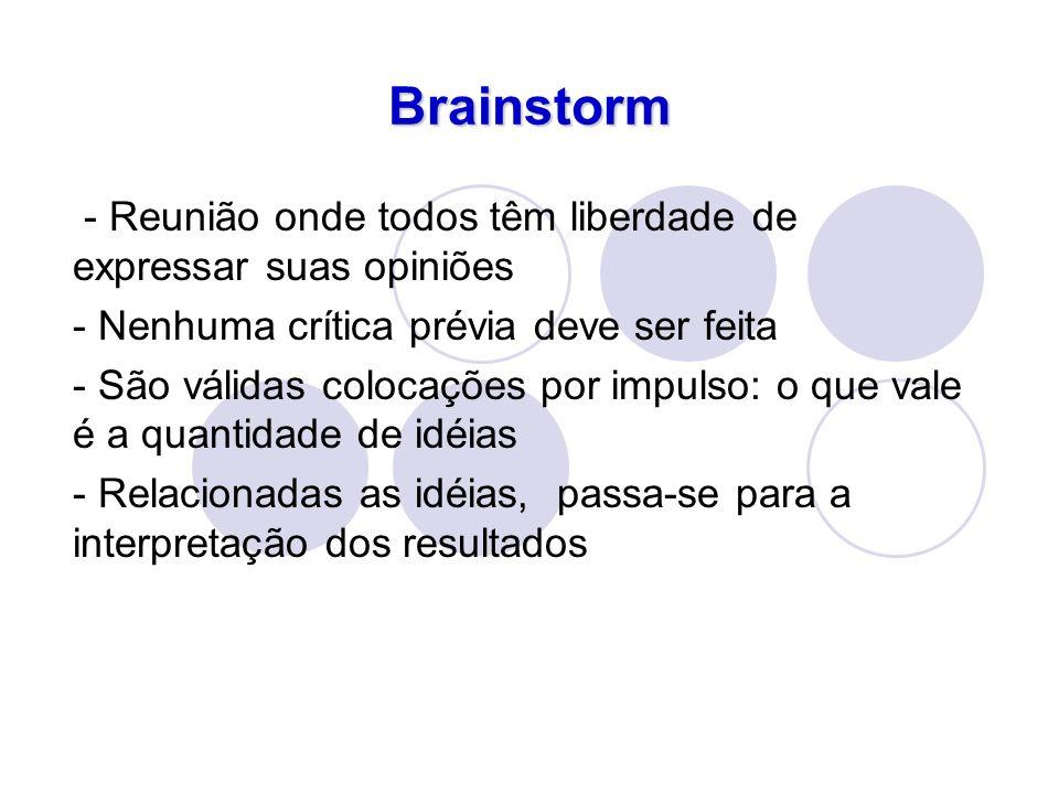 Brainstorm - Reunião onde todos têm liberdade de expressar suas opiniões. - Nenhuma crítica prévia deve ser feita.