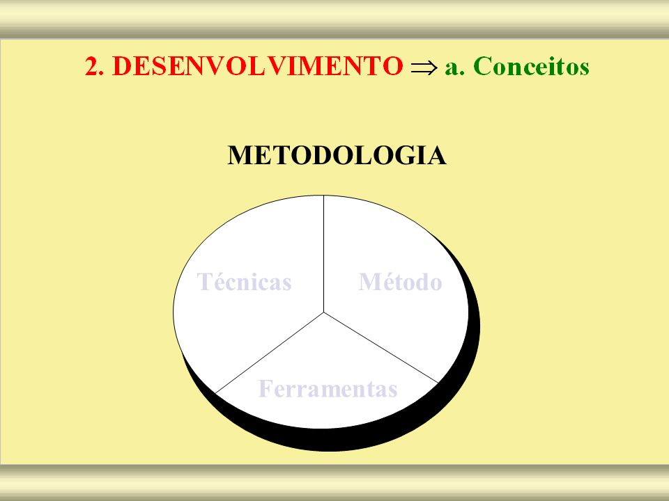 METODOLOGIA Técnicas Método Ferramentas
