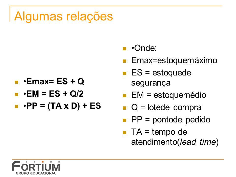 Algumas relações •Onde: Emax=estoquemáximo ES = estoquede segurança