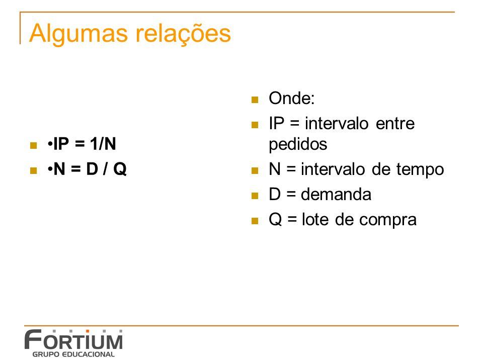 Algumas relações Onde: IP = intervalo entre pedidos •IP = 1/N